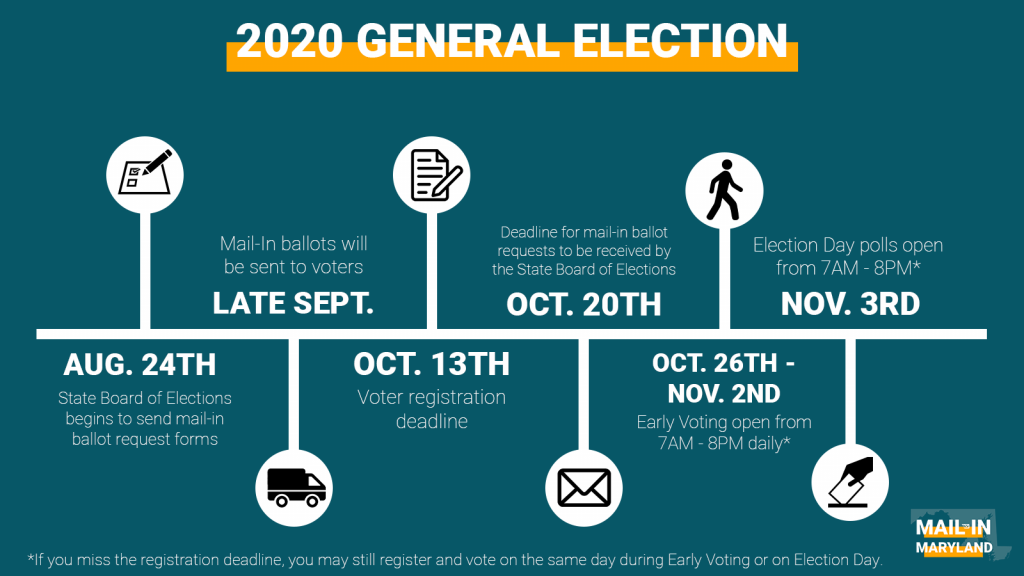 2020 General Election Important Dates. Request your ballot by October 20.